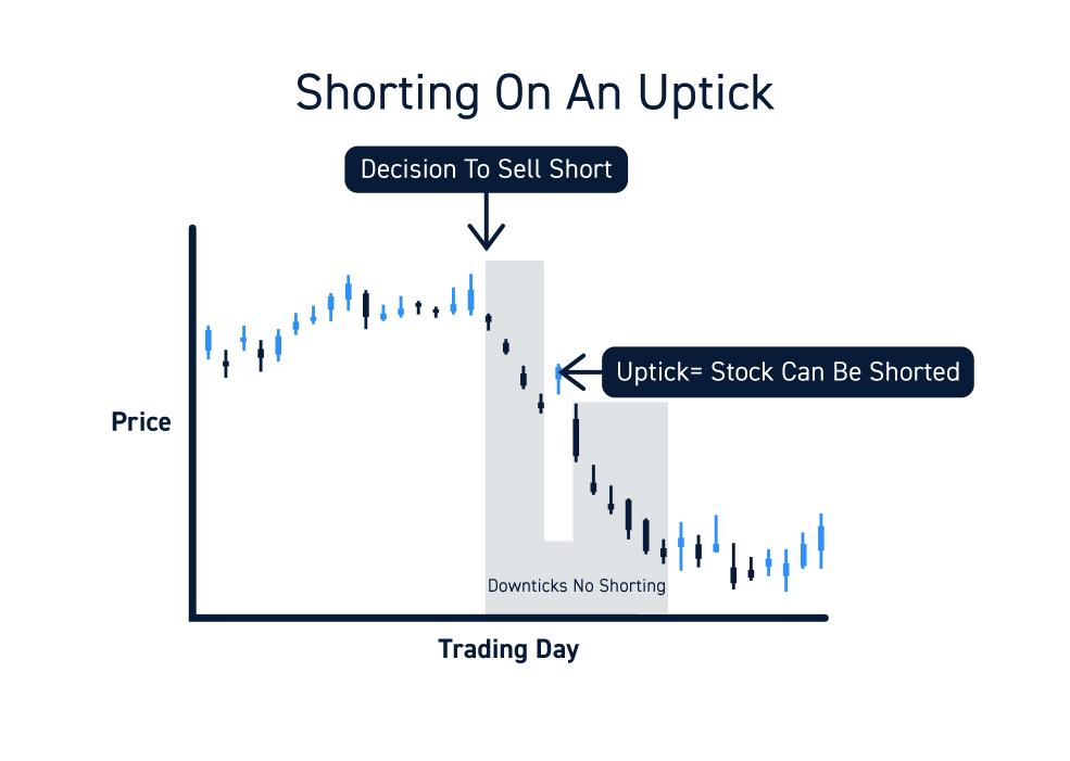Short Sales Uptick Rule