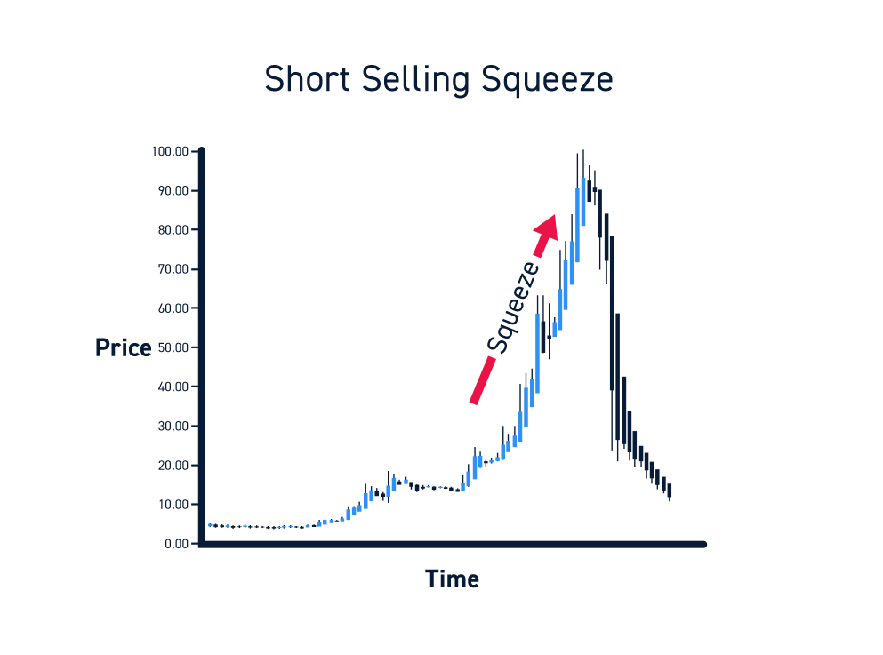 Short Selling Squeeze