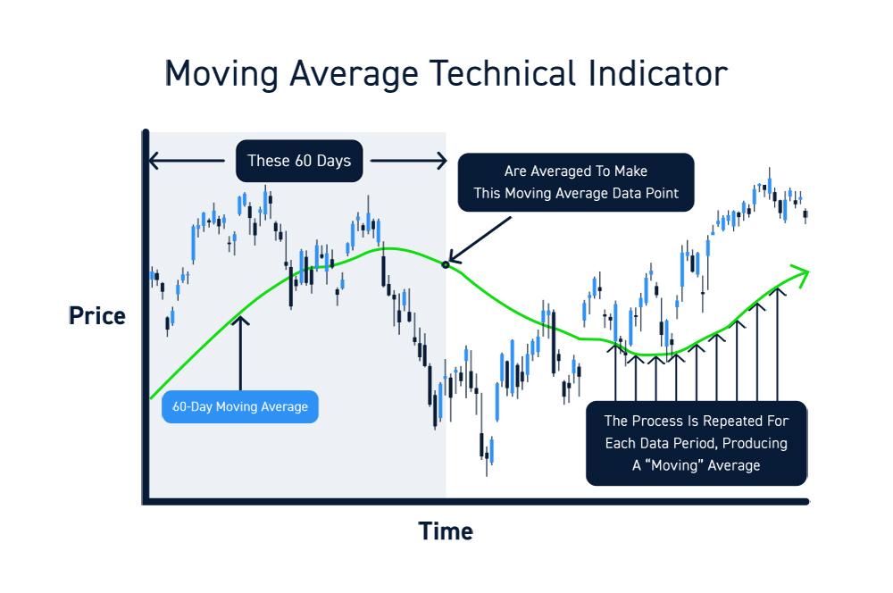 Stock Market Moving Averages