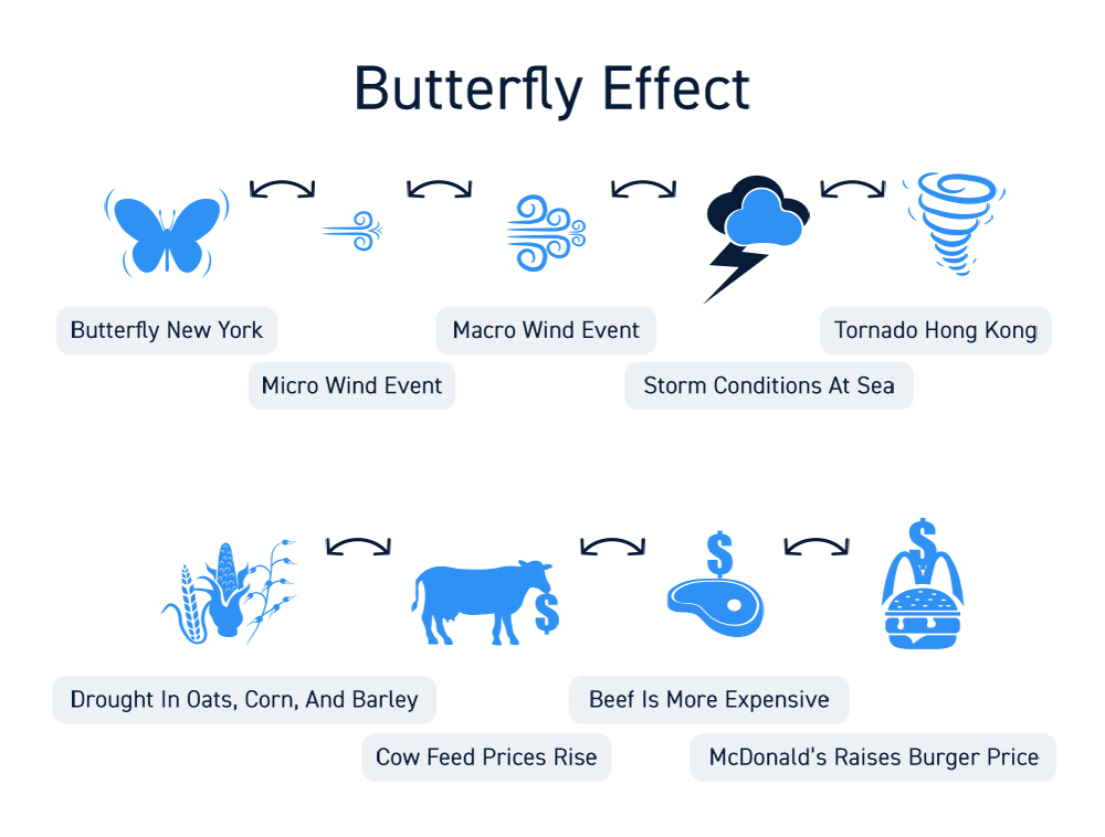 Stock Trading Butterfly Effect