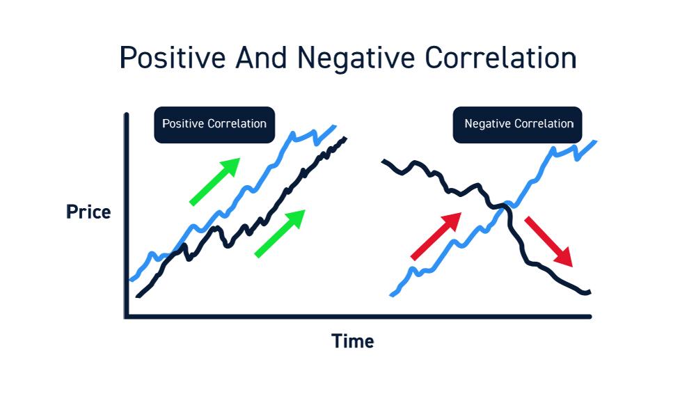 Stock Trading Correlations
