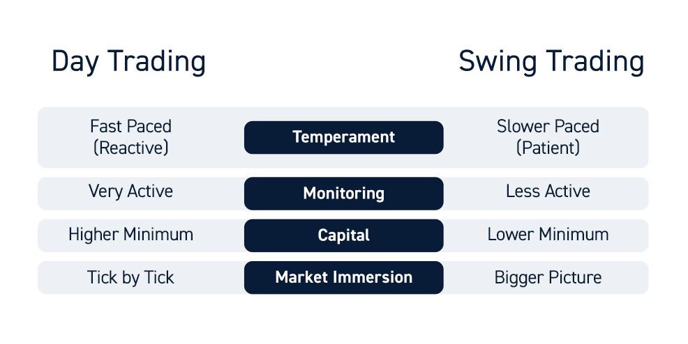 Swing Trader Or Day Trader