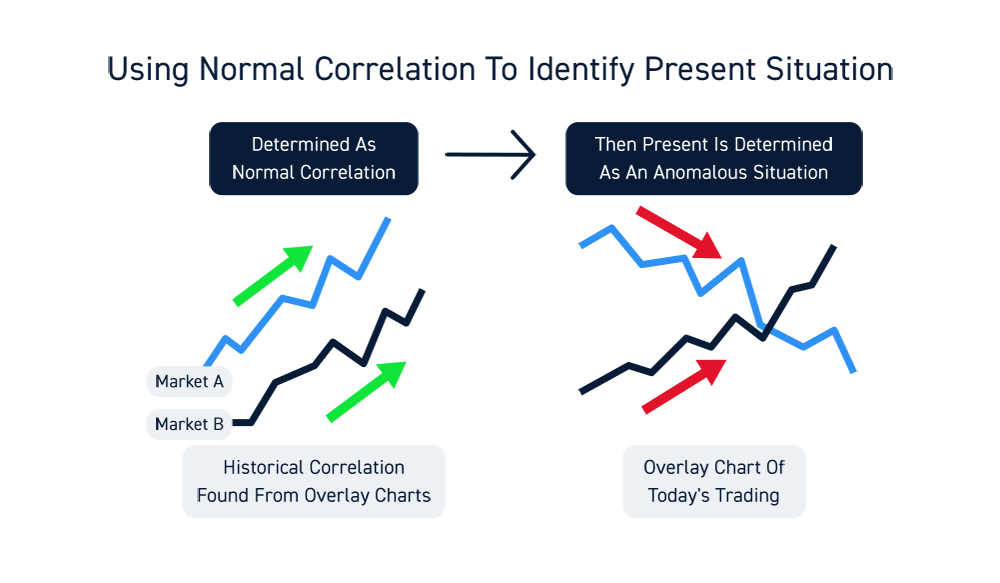 Trading Correlation Overlay Charts