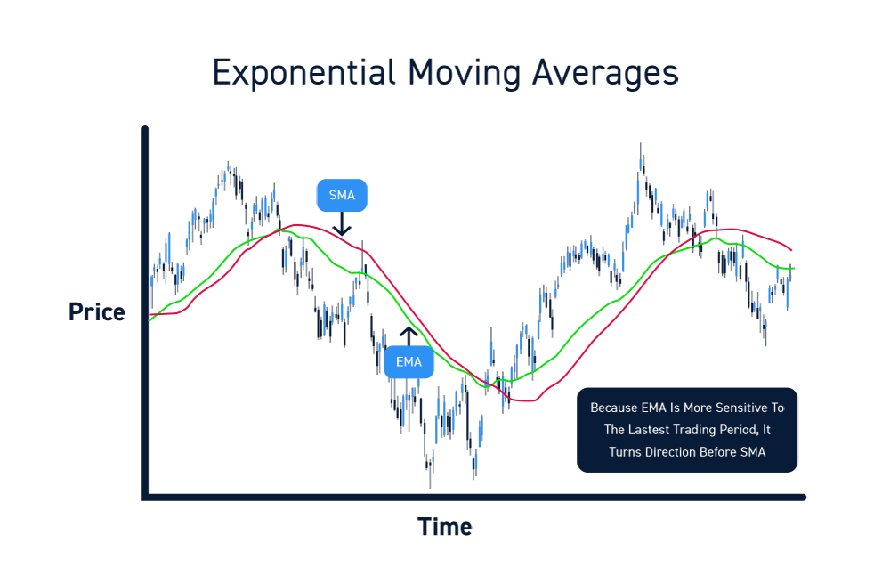 Trading Exponential Moving Averages