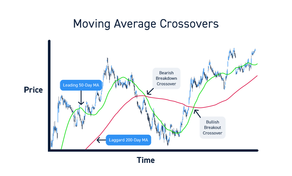 Trading Moving Average Crossovers