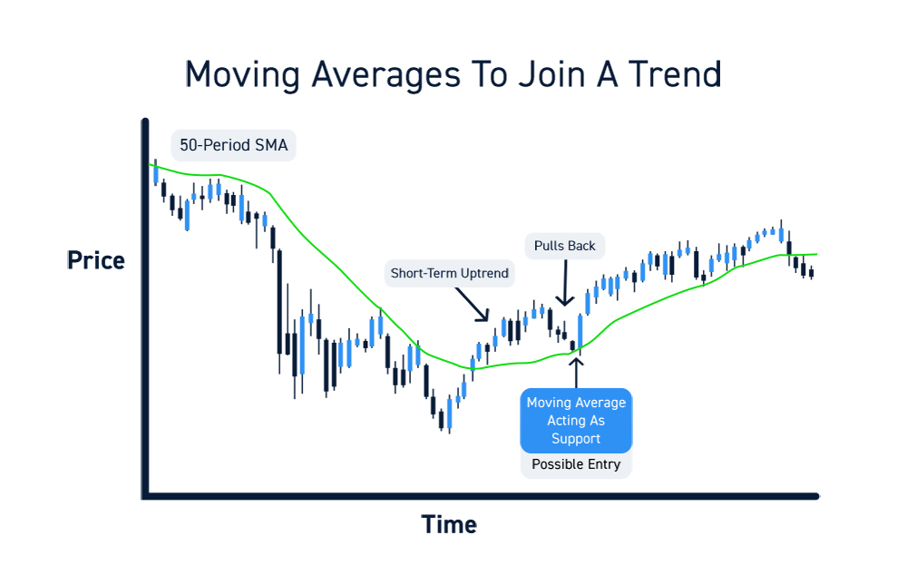 Trading Moving Average Entries