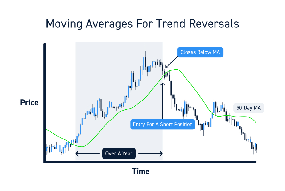 Trading Moving Average Exits