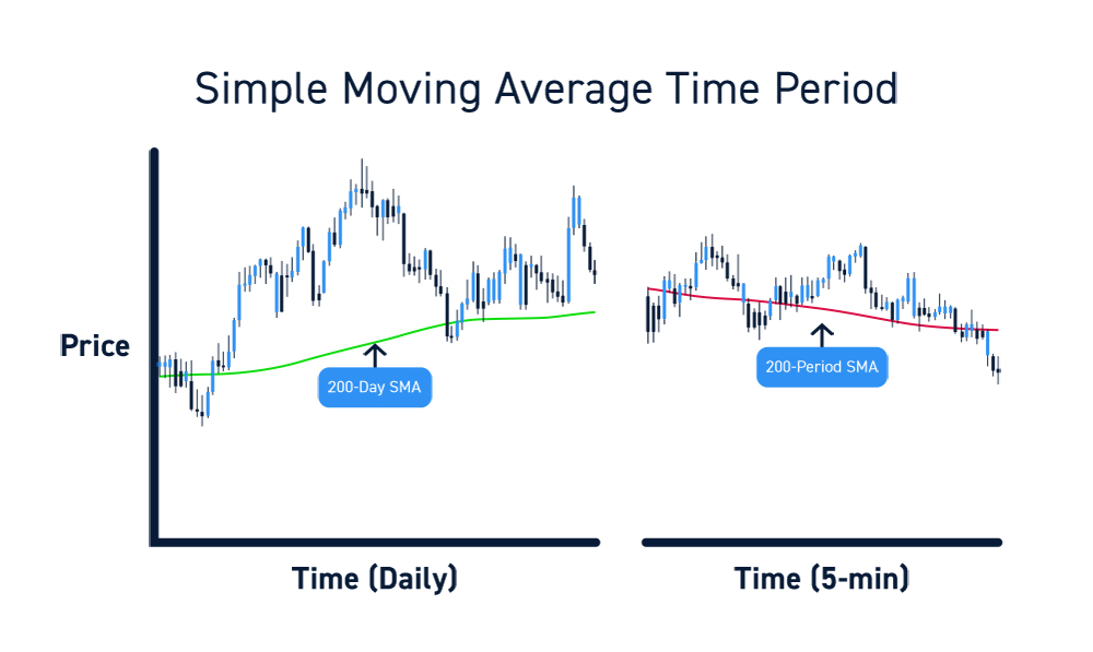 Trading Simple Moving Averages