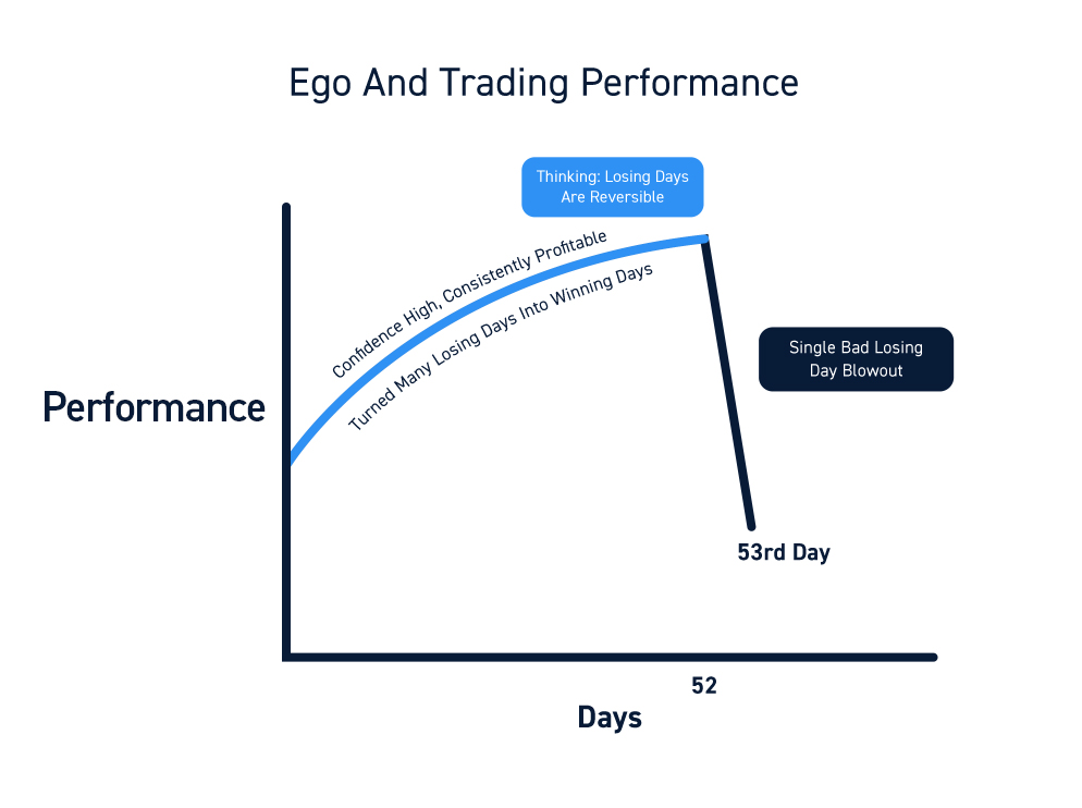 Trading Success Curve