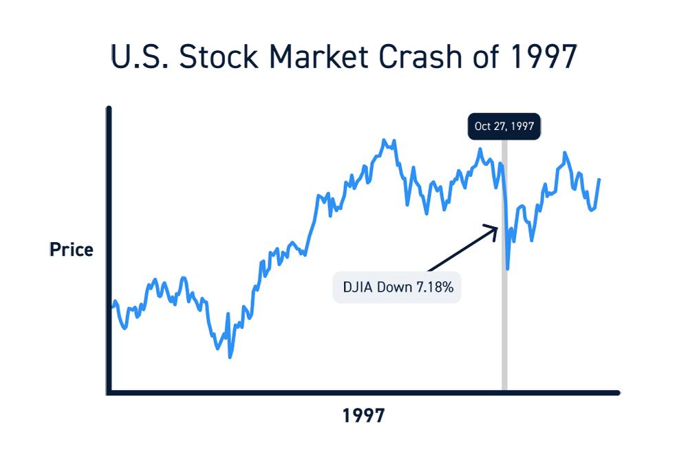 US Stock Market Crash Of 1997