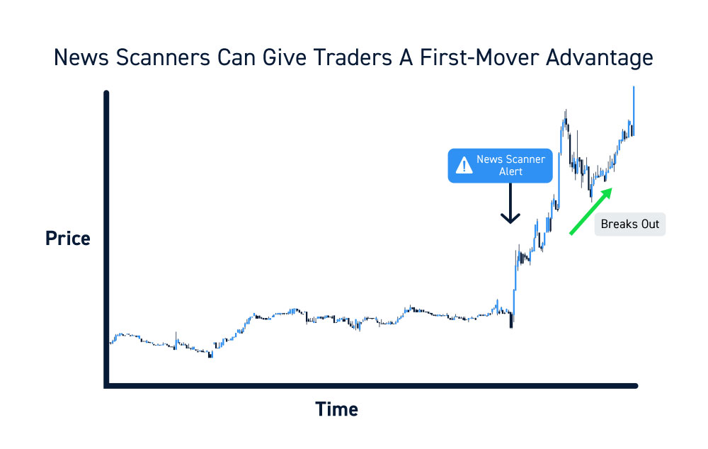 Real Time Stock Scanners