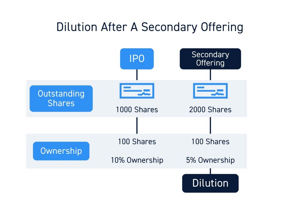 Stock Dilution After Secondary Offering Example