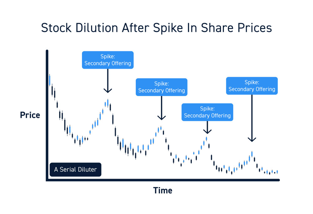 Stock Dilution After Spike In Share Prices