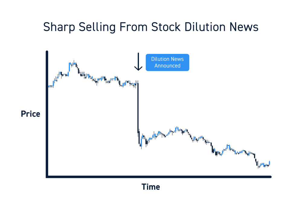 Stock Dilution Falling Share Prices