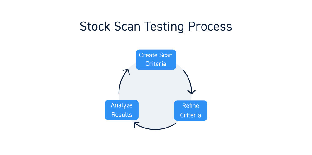 Stock Scanner Criteria Testing