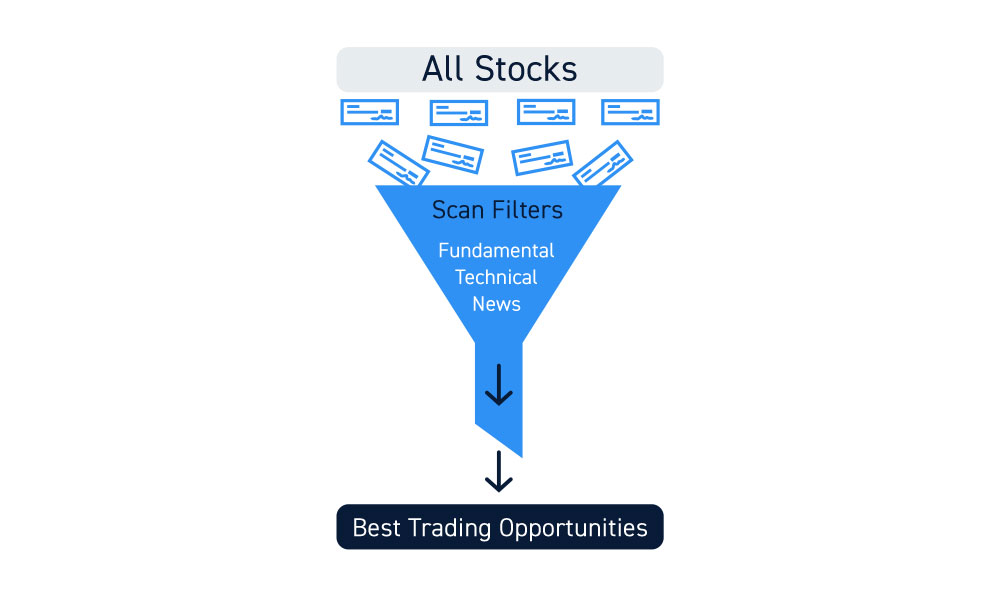 Technical And Fundamental Stock Scanners