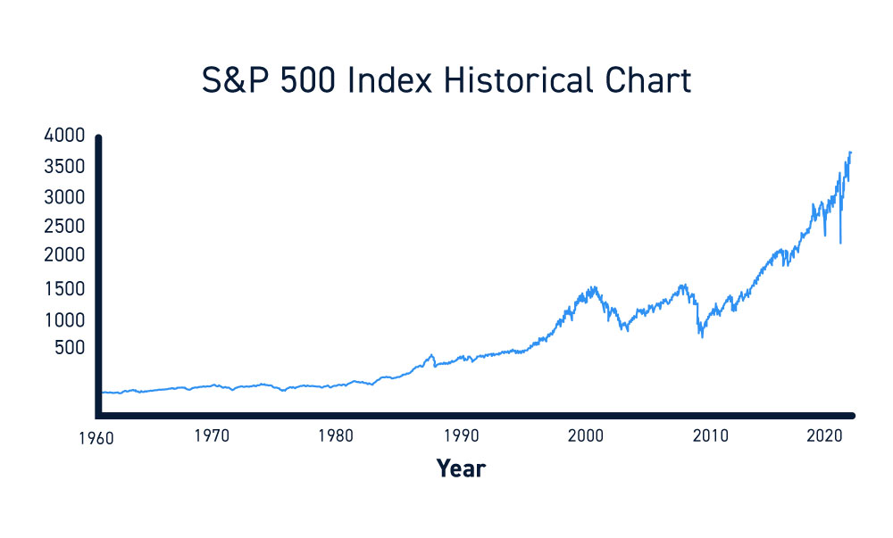 S&P 500 Index Historical Chart