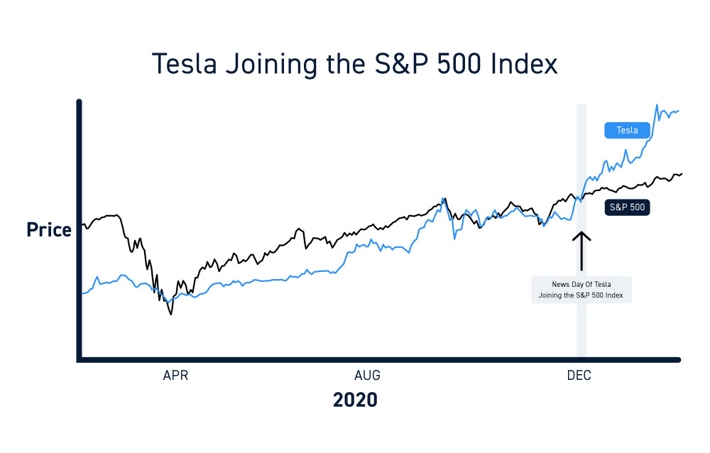 S&P 500 Index Tesla Adjustment