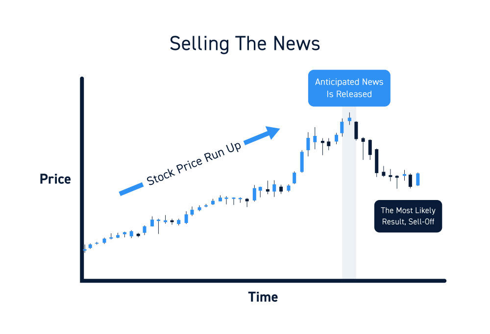 Sell The Stock Market News Reactions