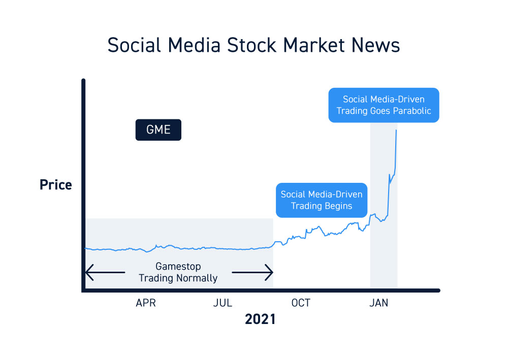 Social Media Stock Market News GameStop