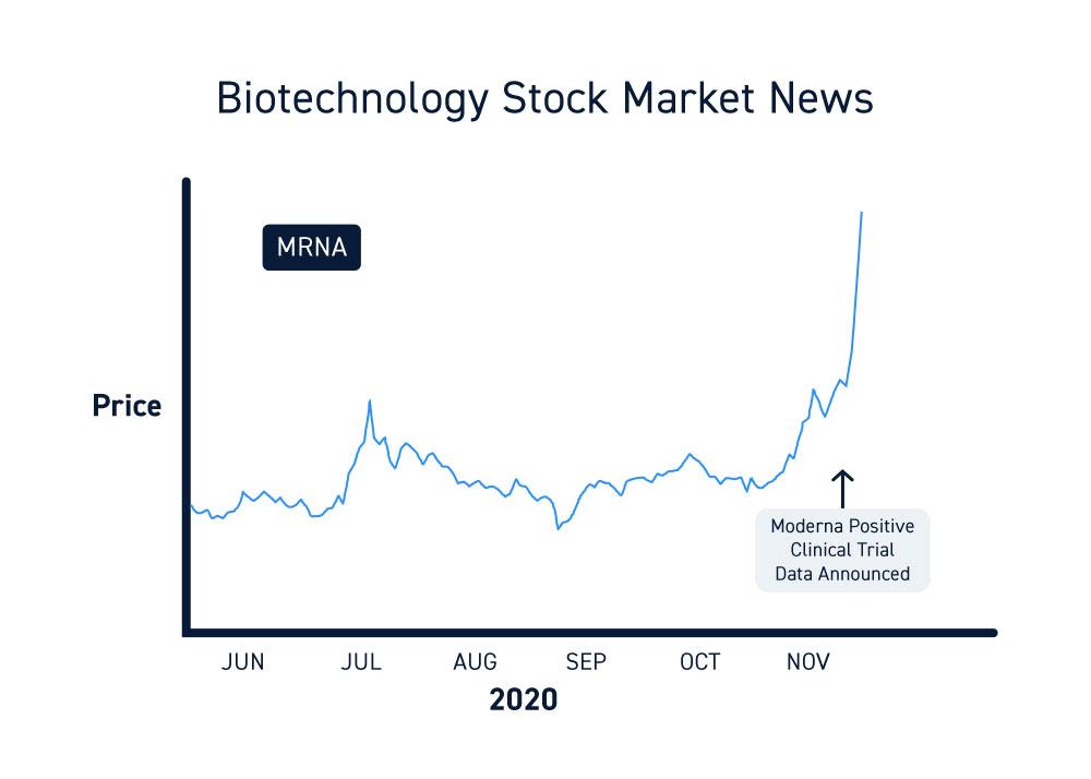 Stock Market News Clinical Trials
