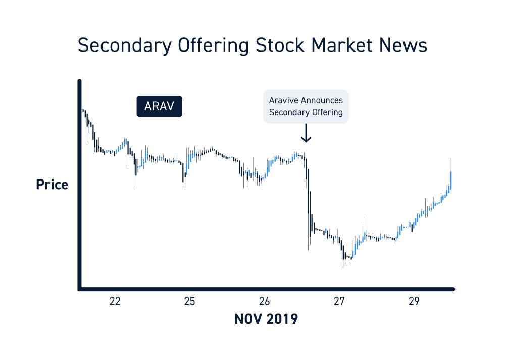 Stock Market News Secondary Offerings