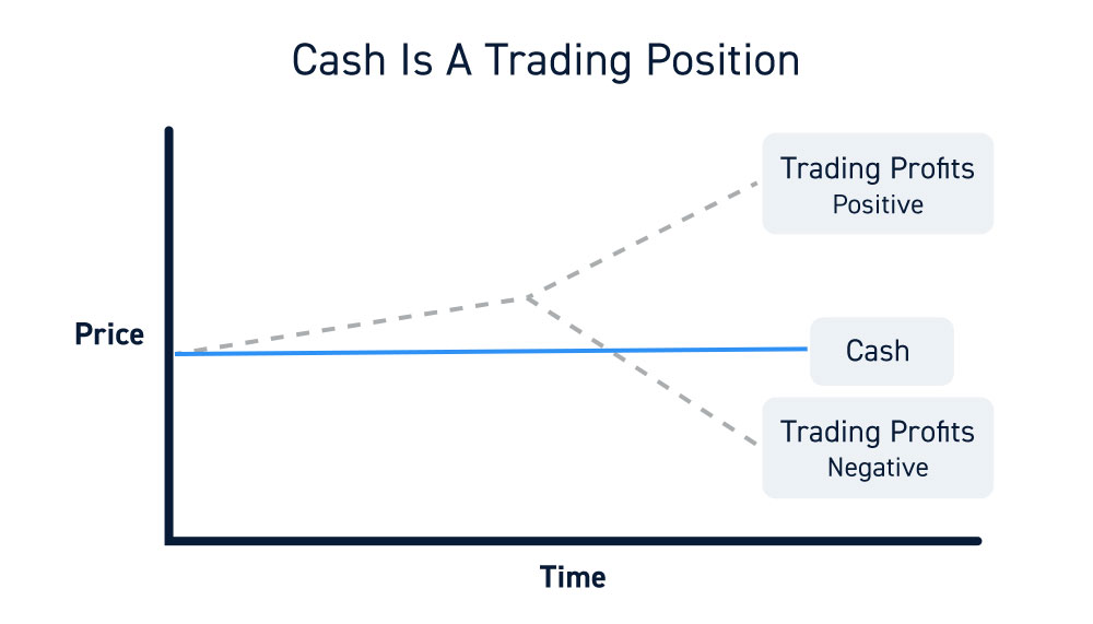 Cash Is A Trading Position