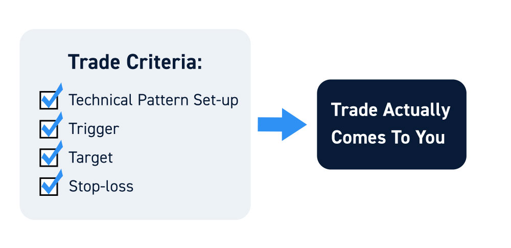 Defining Your Trading Criteria