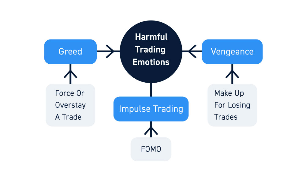 Emotions And Overtrading