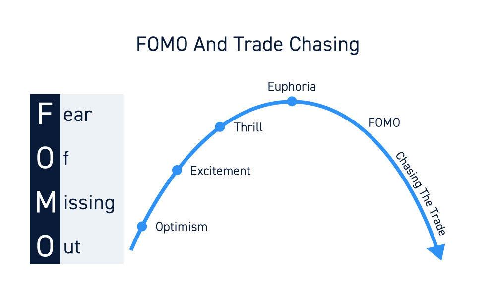Fear Of Missing Out And Overtrading
