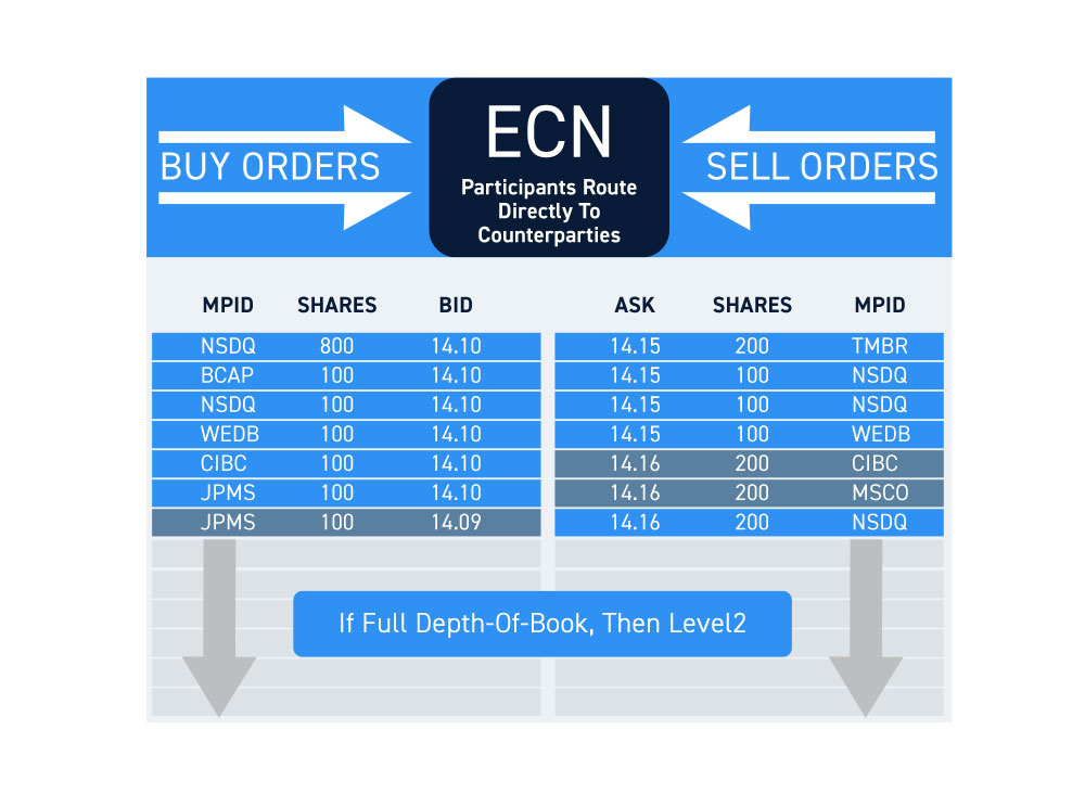 Level 2 Electronic Order Books