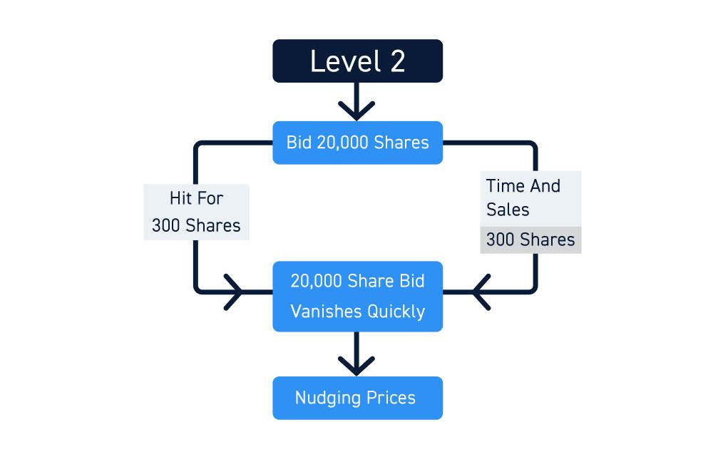 NASDAQ Totalview Large Sized Bid