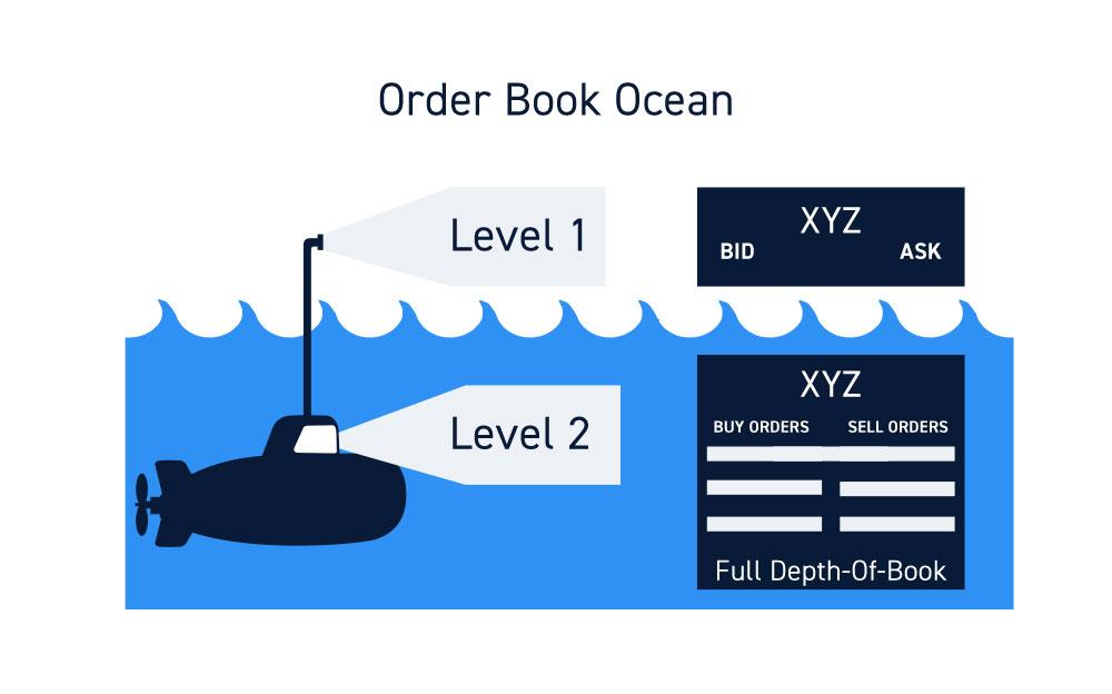 NASDAQ Totalview Order Book Ocean
