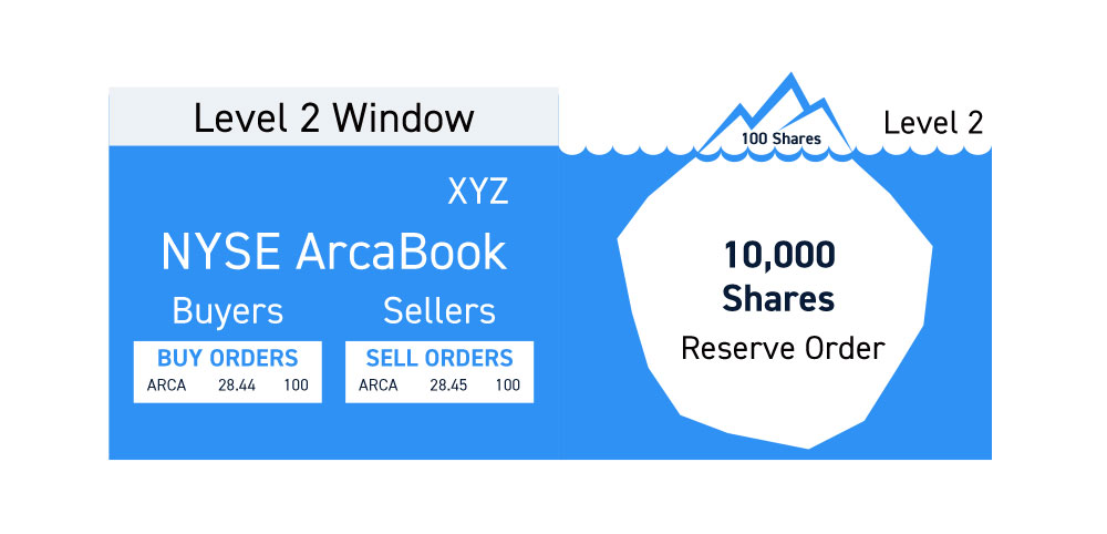 ArcaBook Reserve Orders