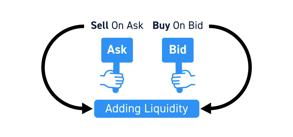 How To Add Stock Market Liquidity