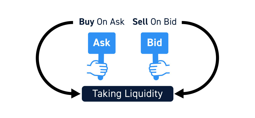 Taking Liquidity From The Stock Market