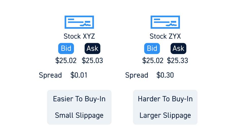 Thin Liquidity And Stock Slippage