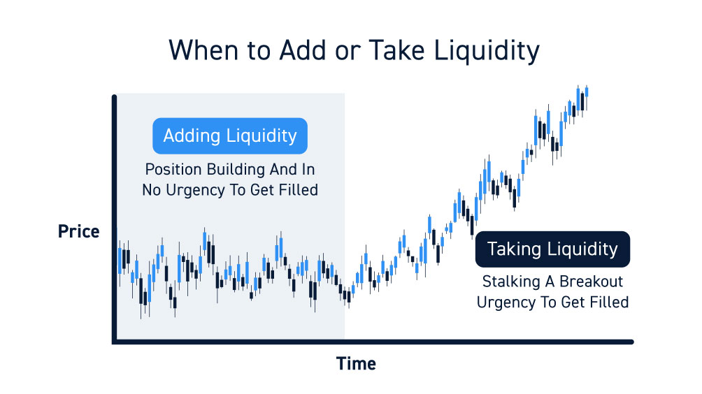 Trading Adding And Taking Liquidity