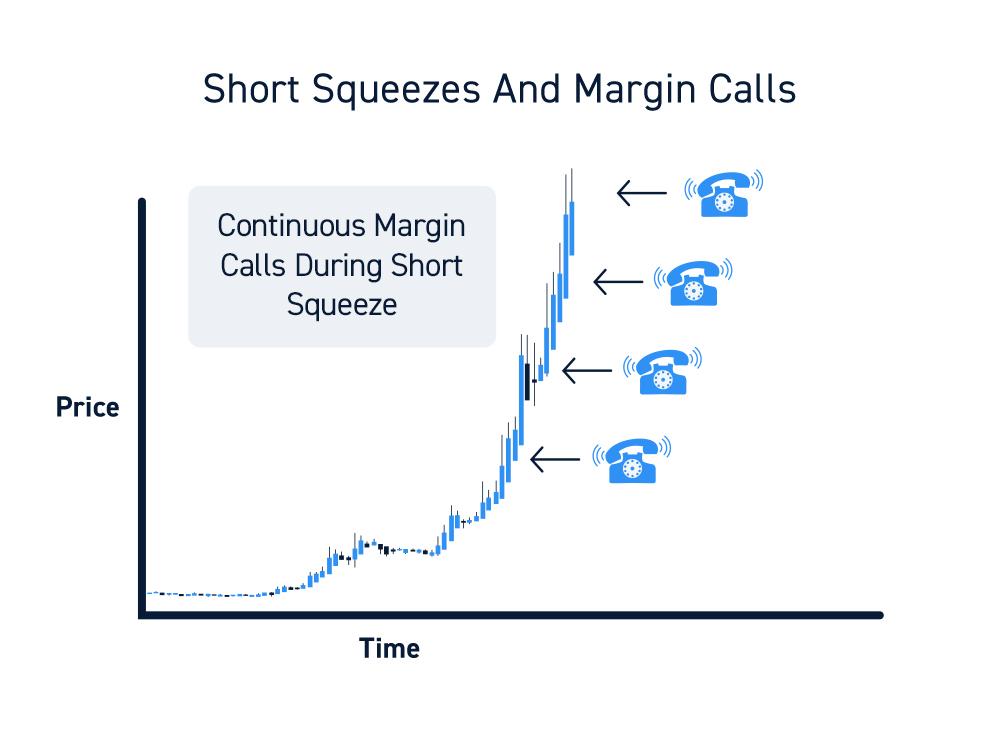 Trading Margin Call