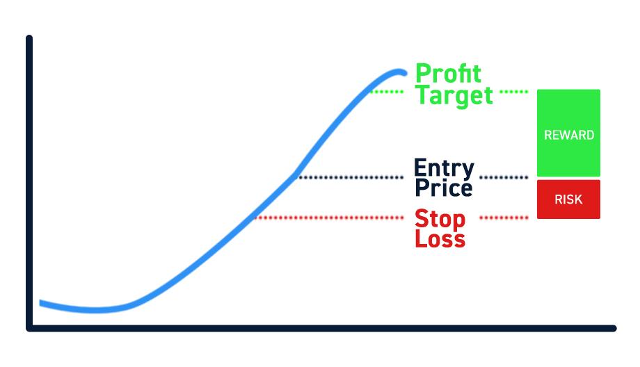 Risk Reward Analysis