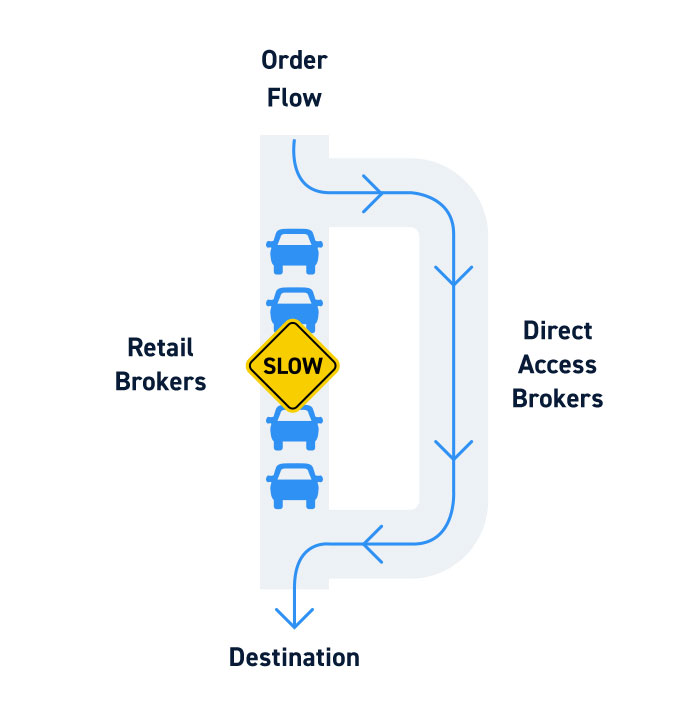 Direct Order Routing