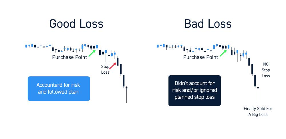 Good vs Bad Trading Losses