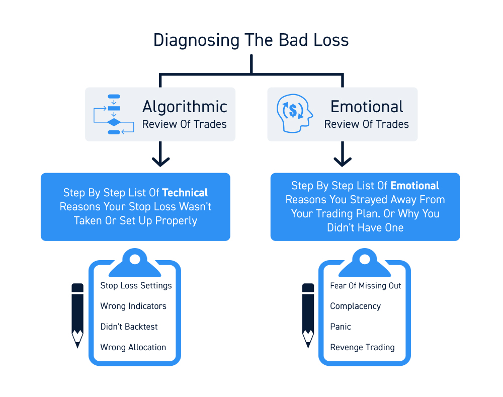 How To Deal With Stock Trading Losses