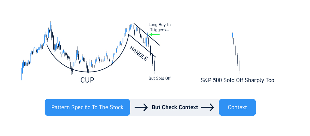 Learning From A Good Trading Loss