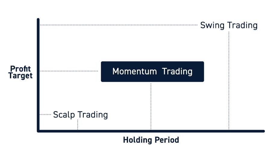 Momentum Trading vs. Scalp vs. Swing