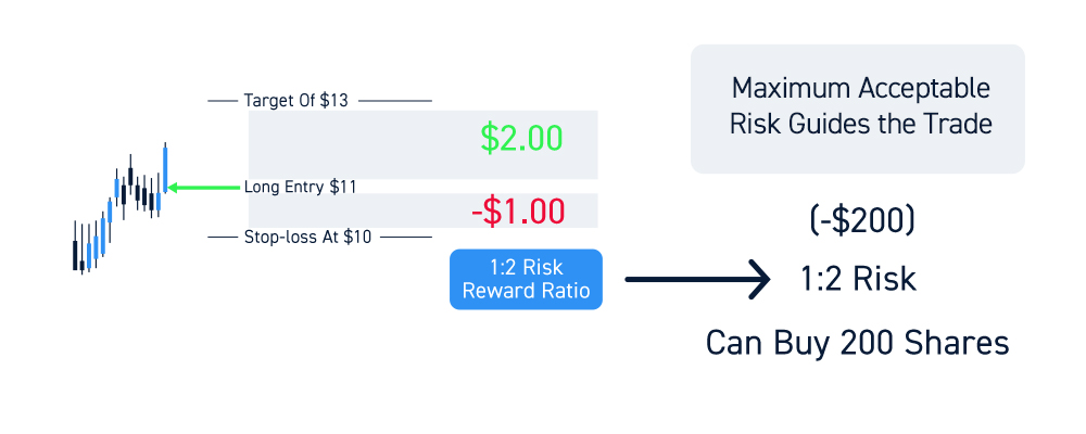 Position Sizing Risk Control
