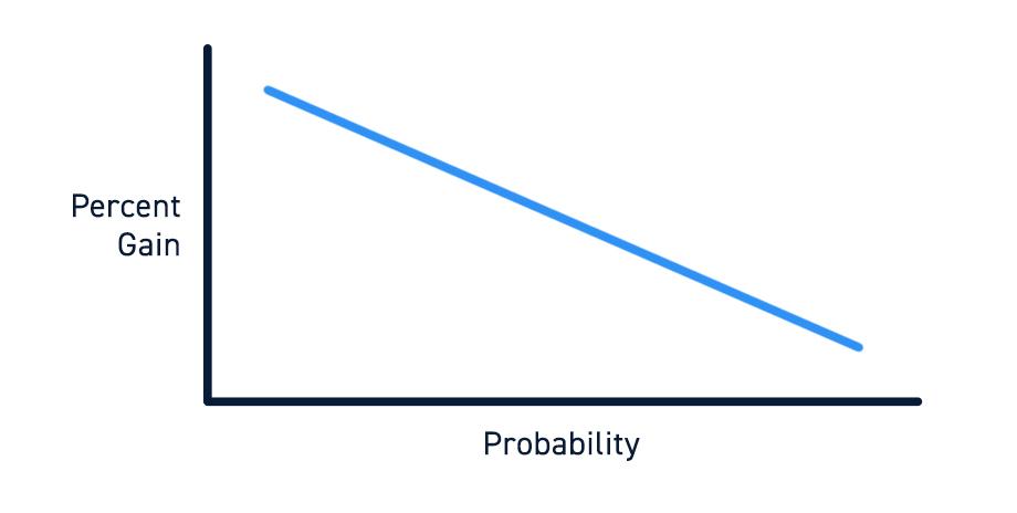 Risk vs. Probability