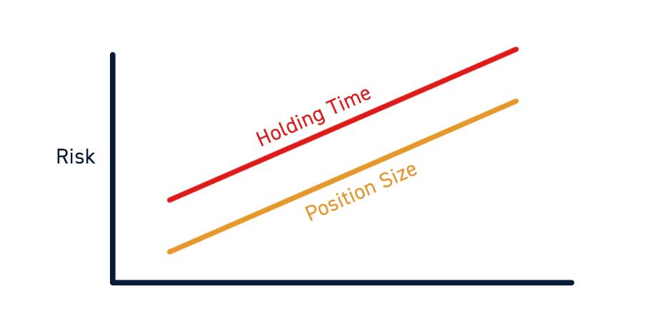 Scalp Trading Risk