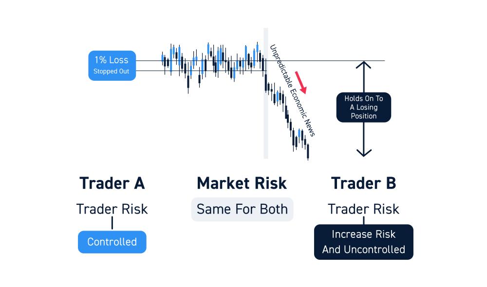 Stock Trading Risk Management