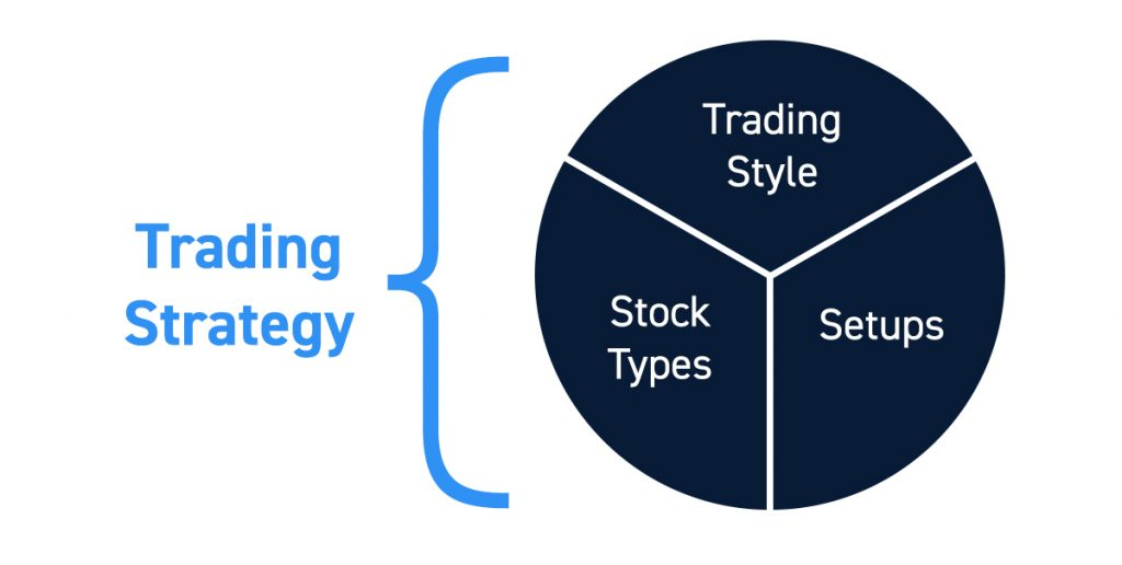 Trading Strategy Components